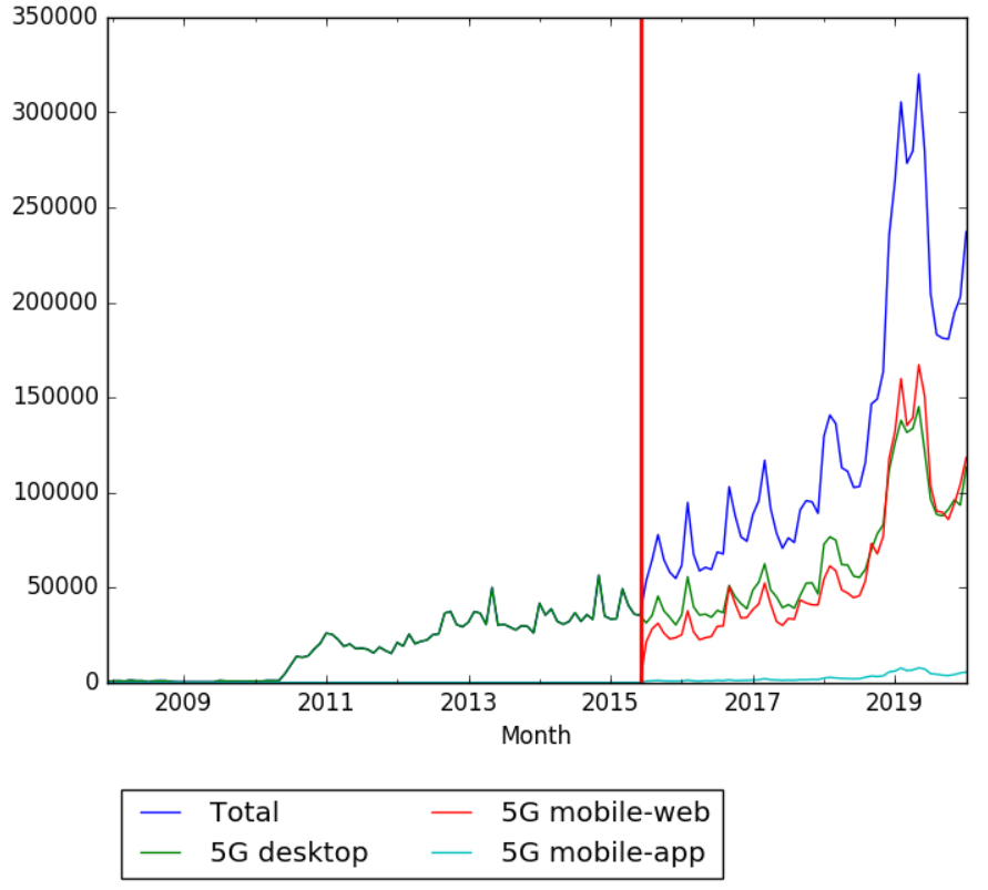 5G Wikipedia Views across devices.png