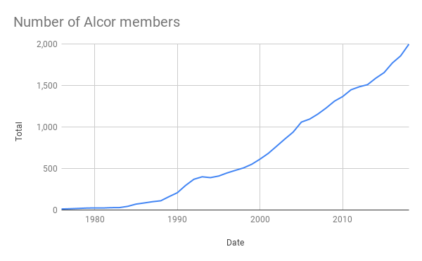 Number of Alcor members.png