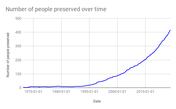 Number of people preserved over time.png
