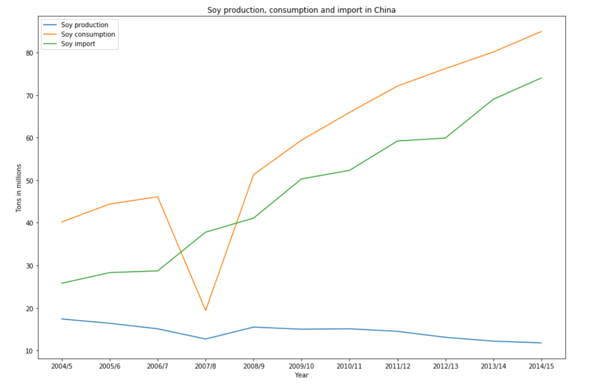 Soy production, consumption and import in China.png