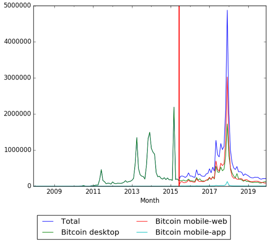 Bitcoin Wikipedia Views.png