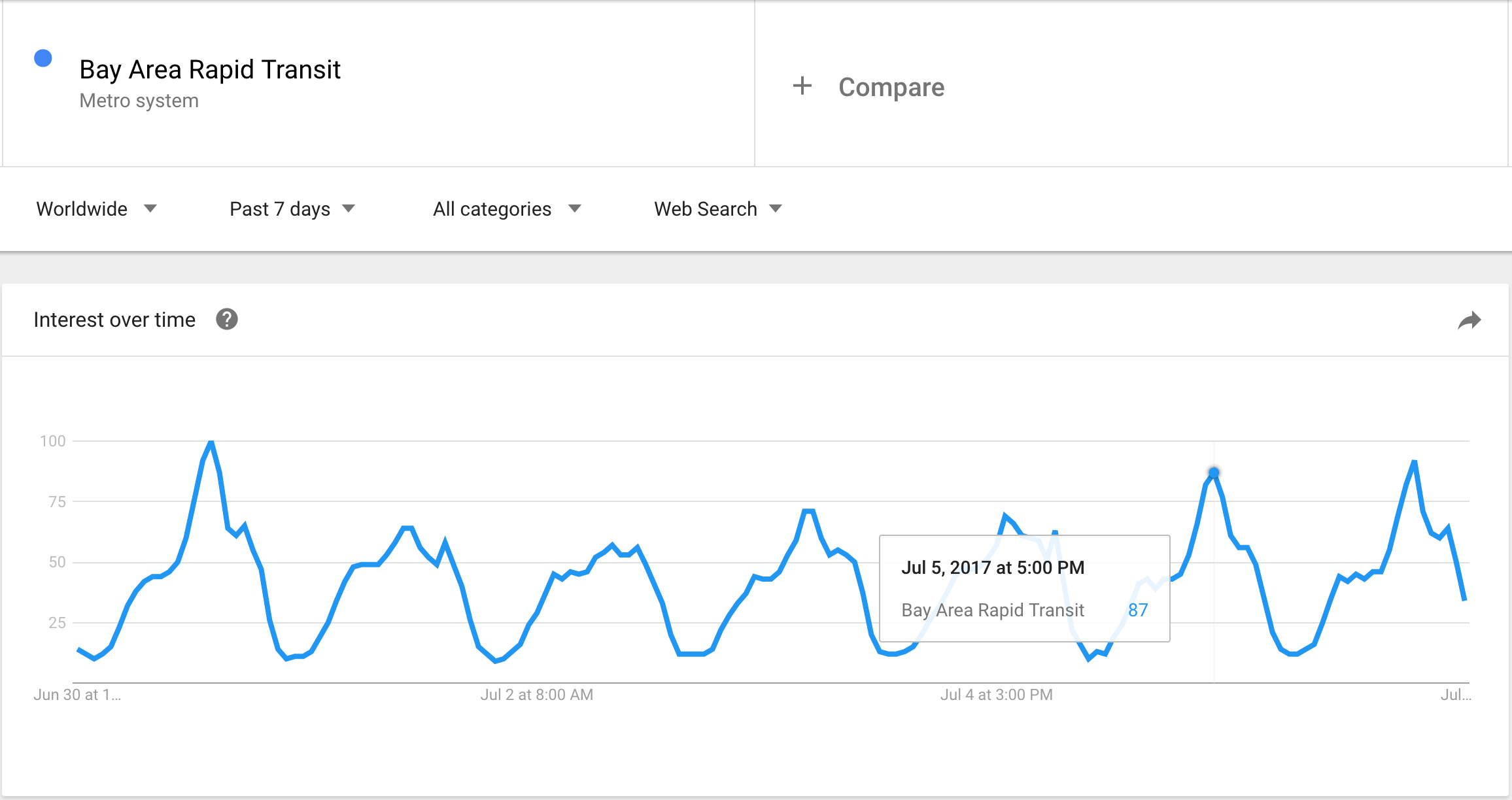 BART Google trends one week.png