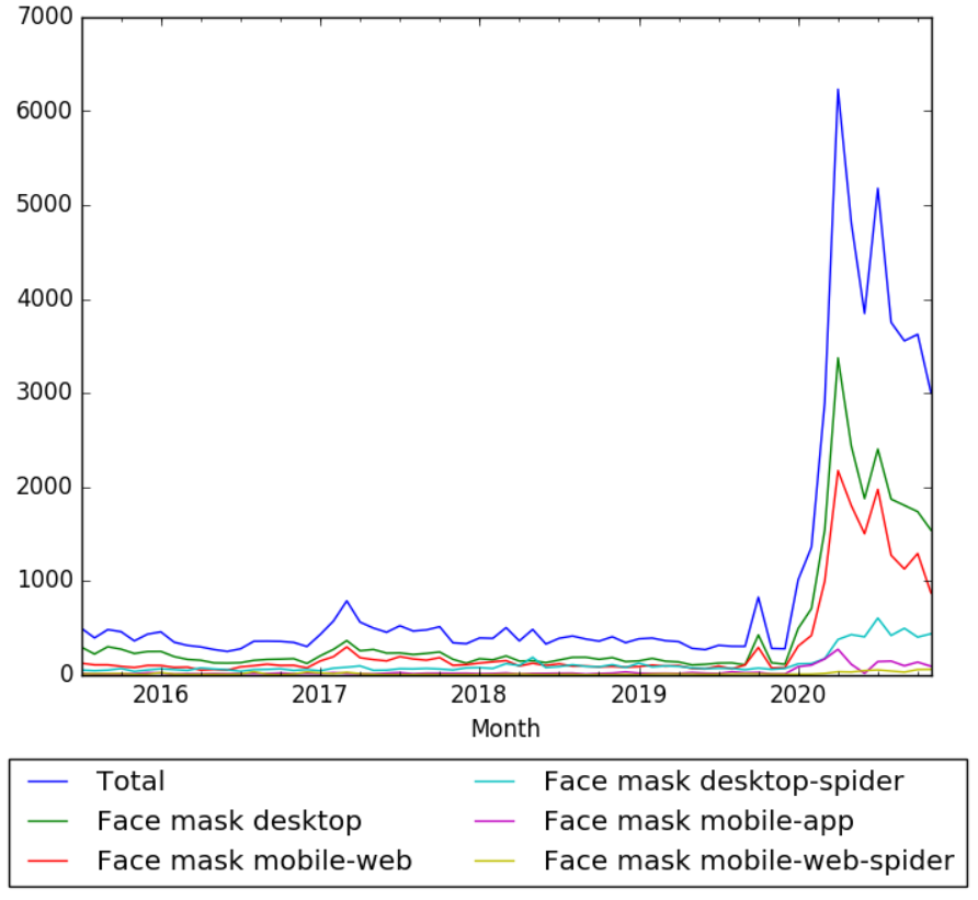 Face mask Wikipedia views.png