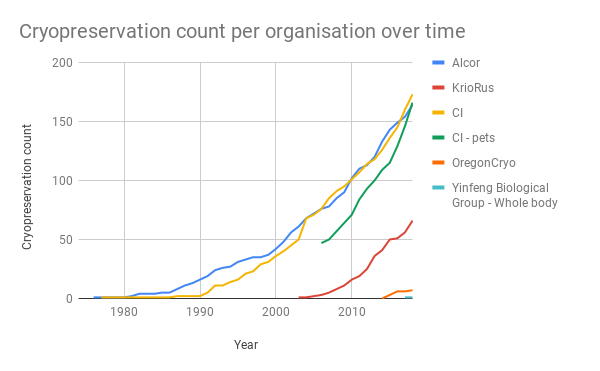 Cryopreservation count per organisation over time.png
