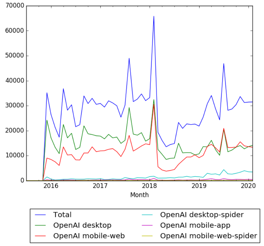 OpenAI wikipedia views.png