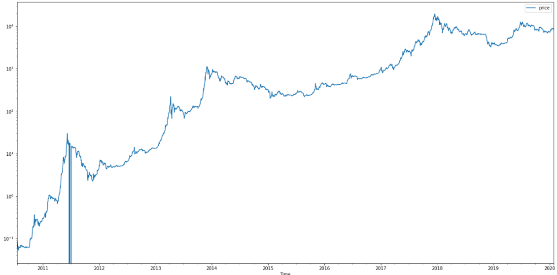 Bitcoin price logarithmic.png