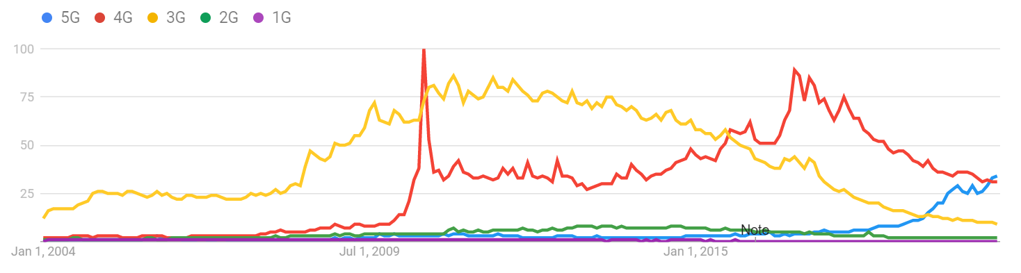 1G-5G Google Trends.png