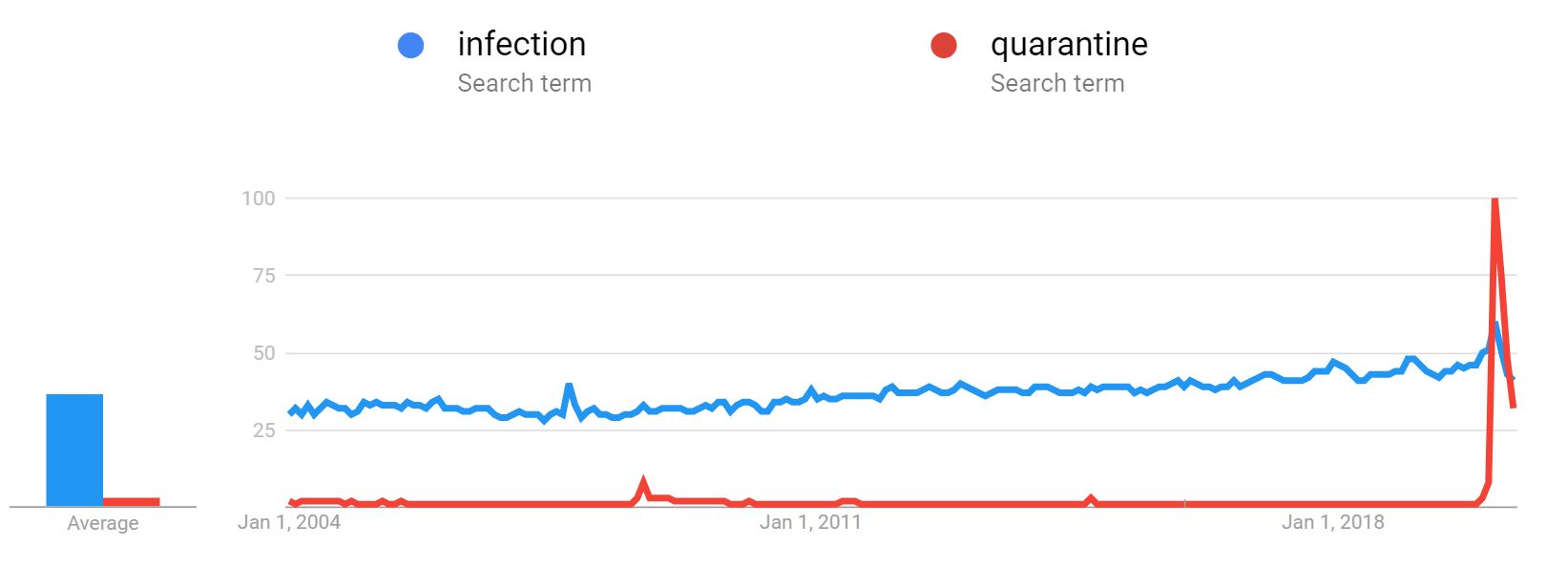 Infection Google Trends.png