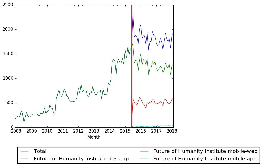Future of Humanity Institute Wikipedia pageviews.png