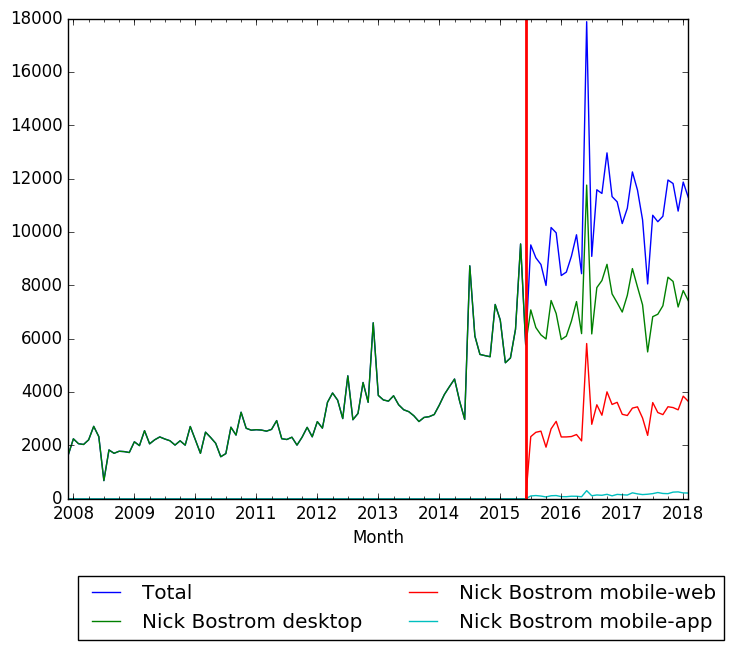 Nick Bostrom Wikipedia pageviews.png