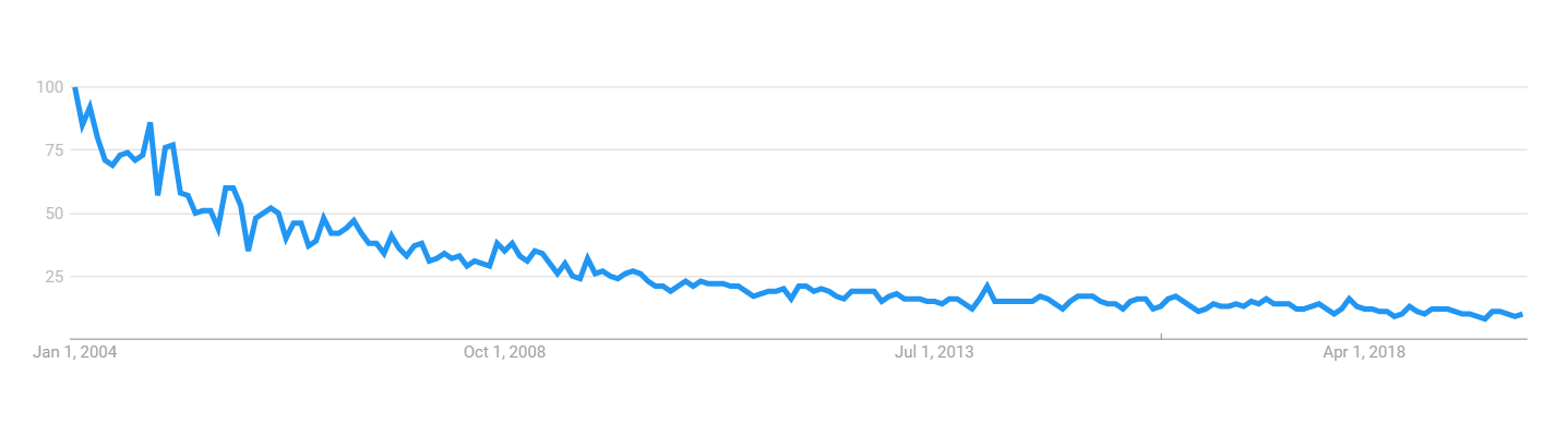 Brookings Google Trends.png