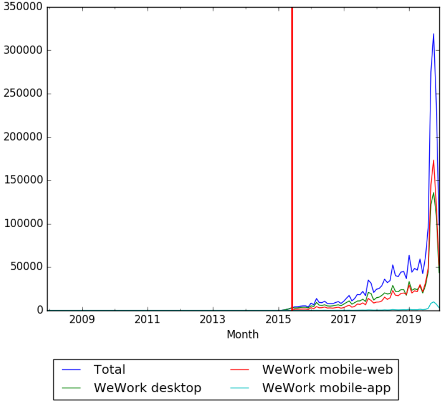 WeWork Wikipedia Views.png