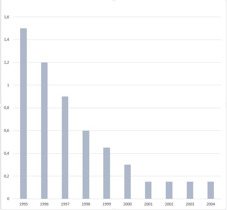 Timeline of DNA sequencing - Timelines