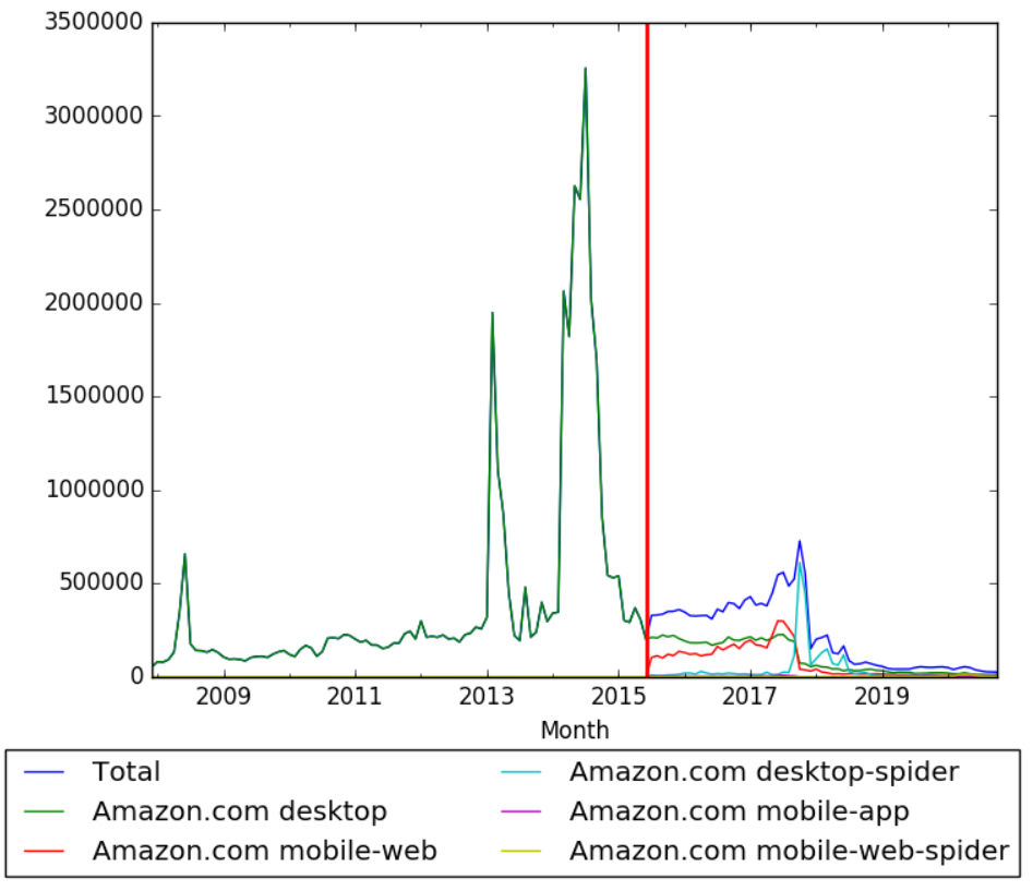 Amazon.com Wikipedia views.png
