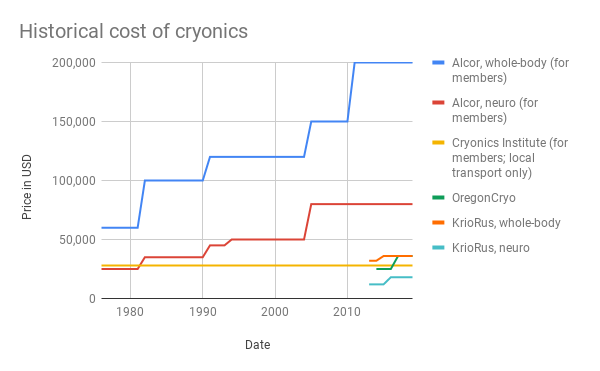 Historical cost of cryonics.png