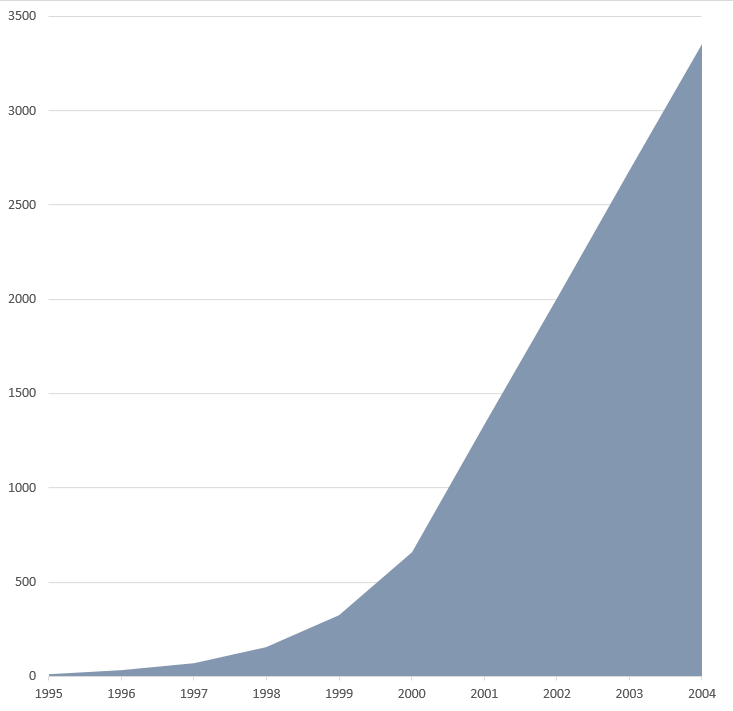 DNA sequencing costs in the Human Genome Project. Genomic sequence (GB), cumulative.png