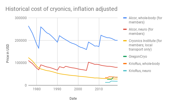 Historical cost of cryonics, inflation adjusted.png