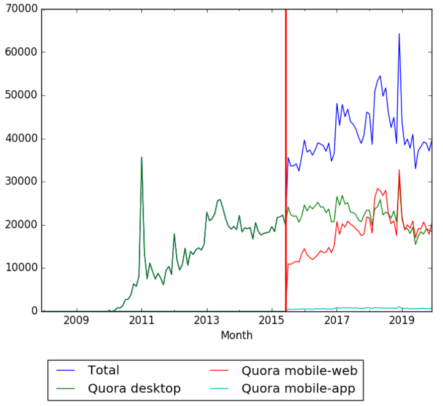 Quora Wikipedia Views.png