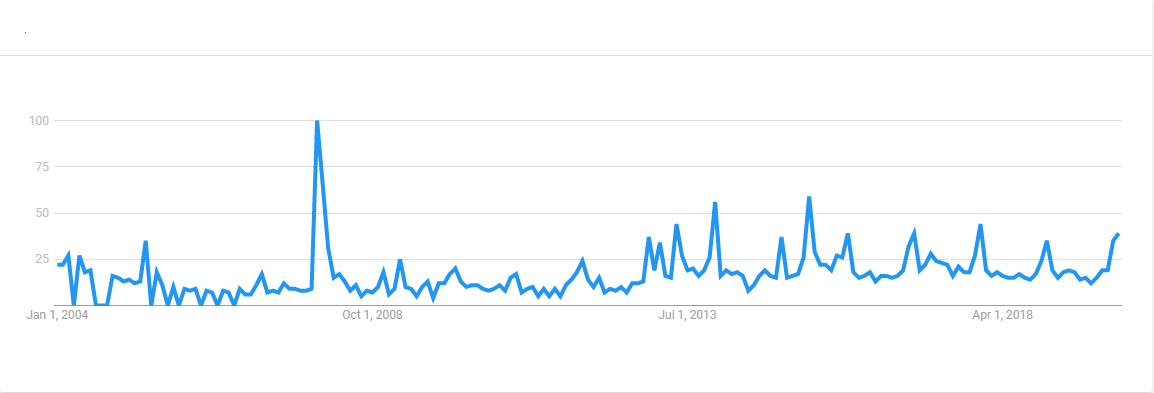 GiveWell Google Trends.png