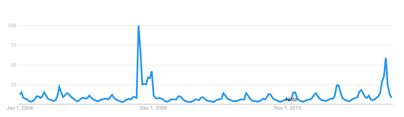 Influenza Google Trends.png