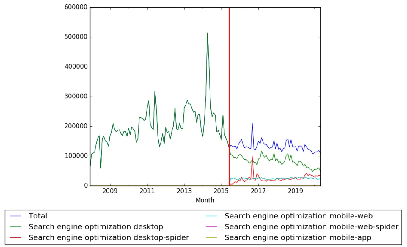 SEO Wikipedia Views.jpg
