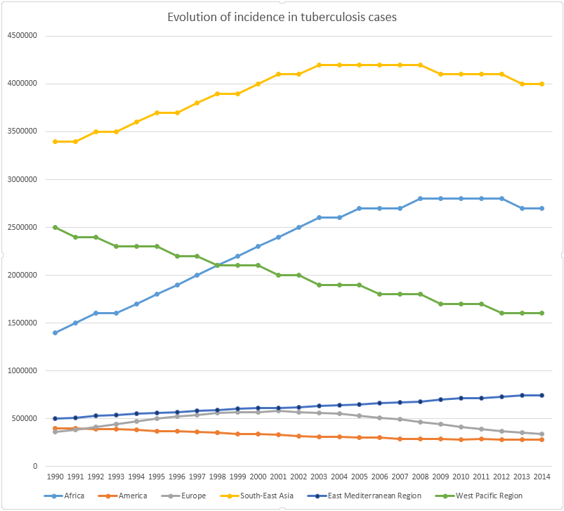 Timeline of tuberculosis - Timelines