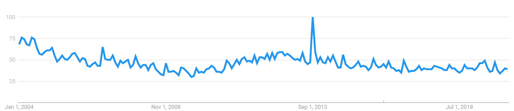 NTT Dococo Google Trends.png