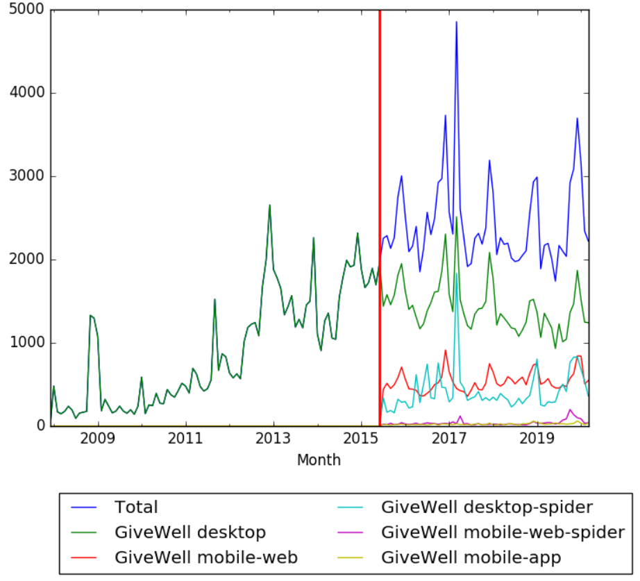 GiveWell Wikipedia Views from December 2007.png