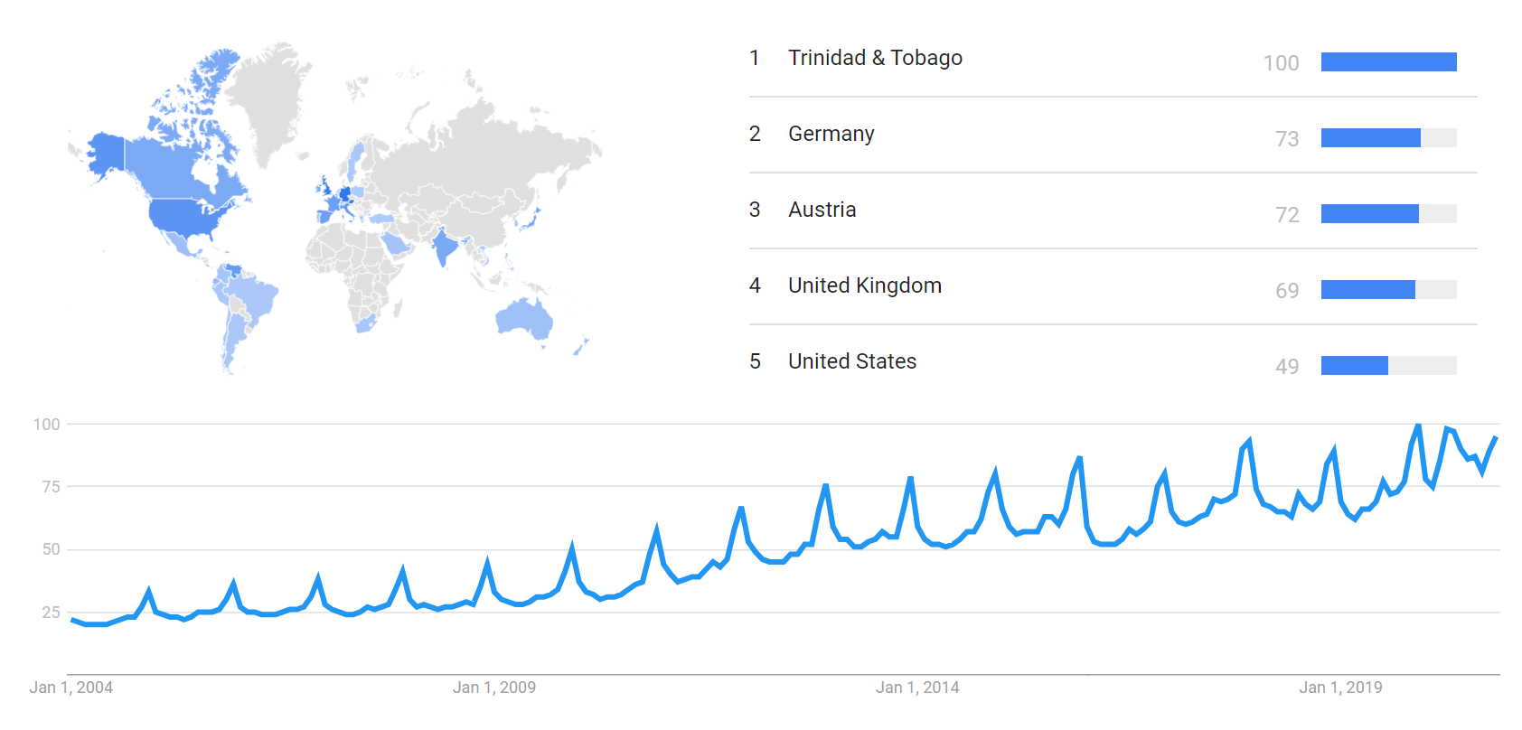 Amazon.com Google Trends.png