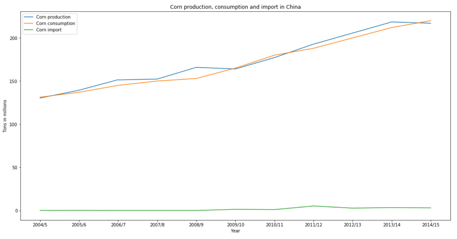 Corn production, consumption and import in China.png