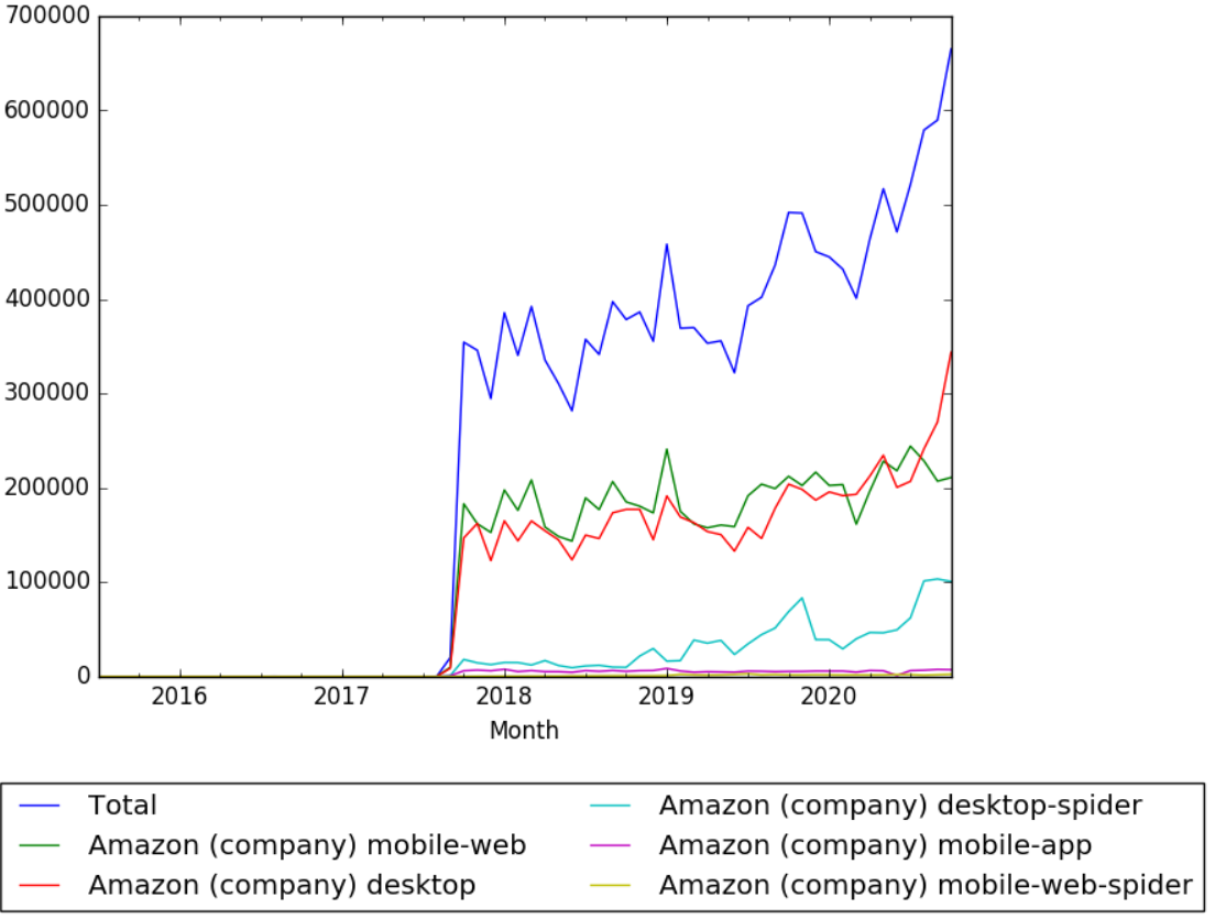 Amazon (company) Wikipedia views.png
