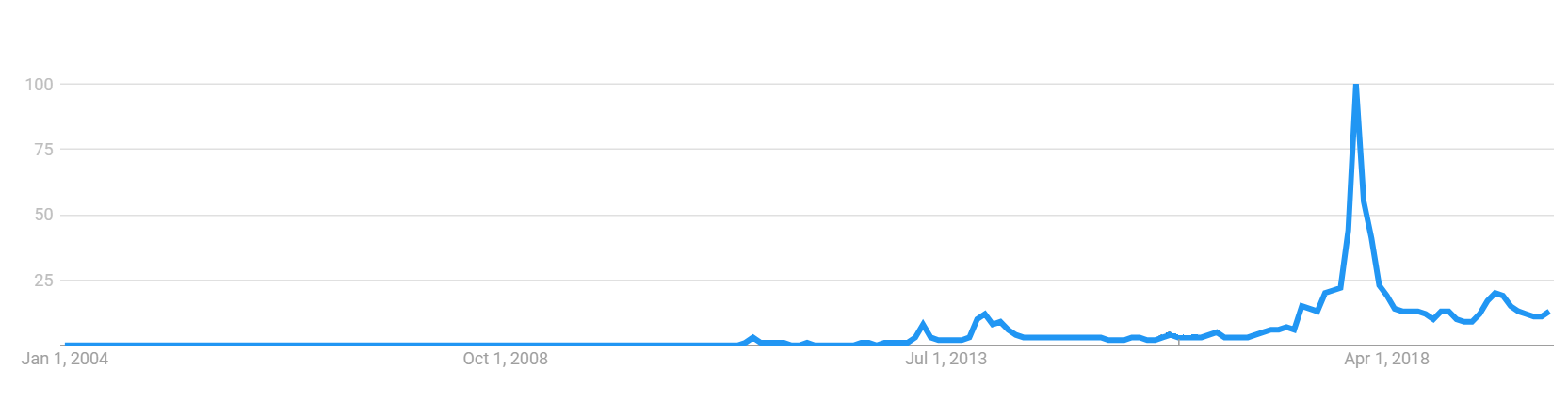 Bitcoin Google Trends.png