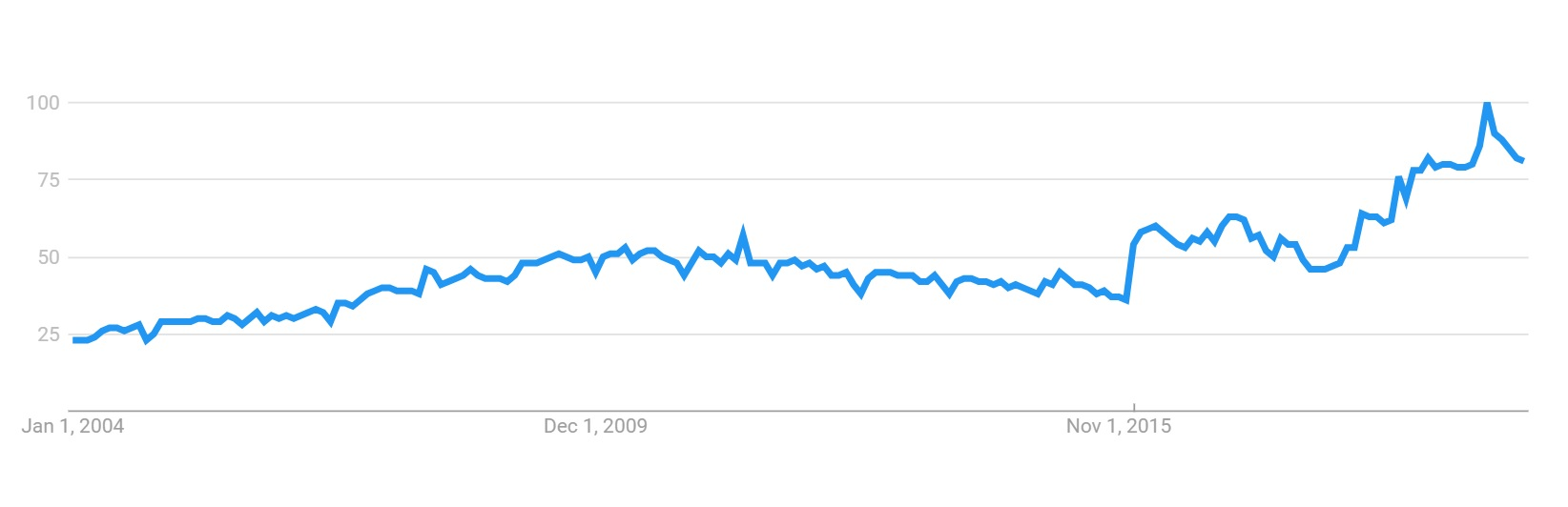 SEO Google Trends.jpg