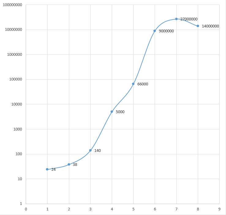 Timeline of DNA sequencing - Timelines on